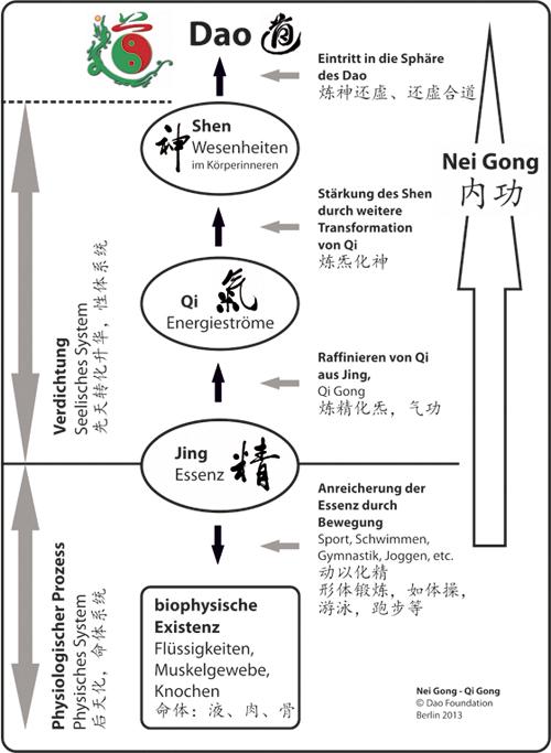 Nei-Gong-Qi-Gong-Shen-Qi-Jing-Dao-Foundation